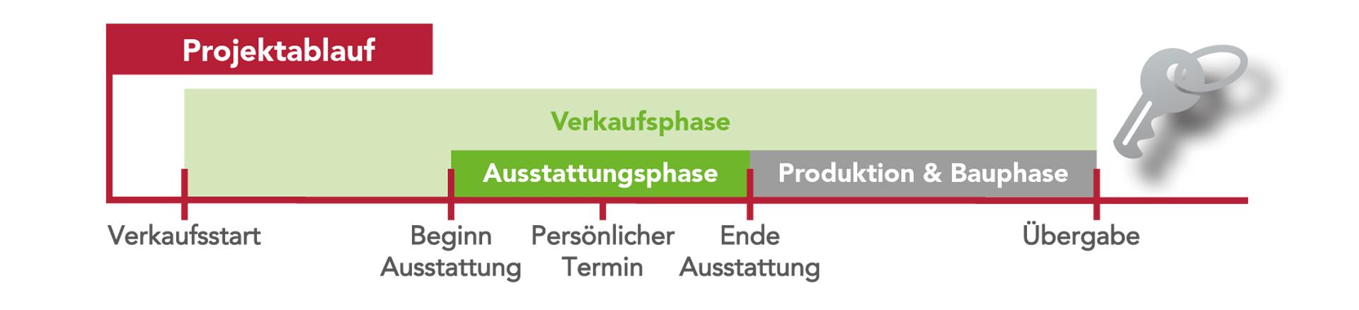 Projektablauf - Verkaufsphase, Ausstattungsphase, Produktion und Bauphase